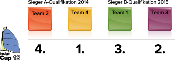 insign Cup-System: finaler insign Cup 2016 mit 4 Teams