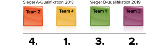 insign Cup-System: finaler insign Cup 2020 mit 4 Teams
