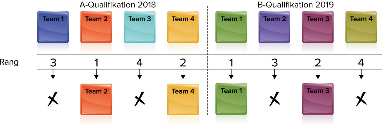 insign Cup-System: A- und B-Qualifikation 2018 und 2019