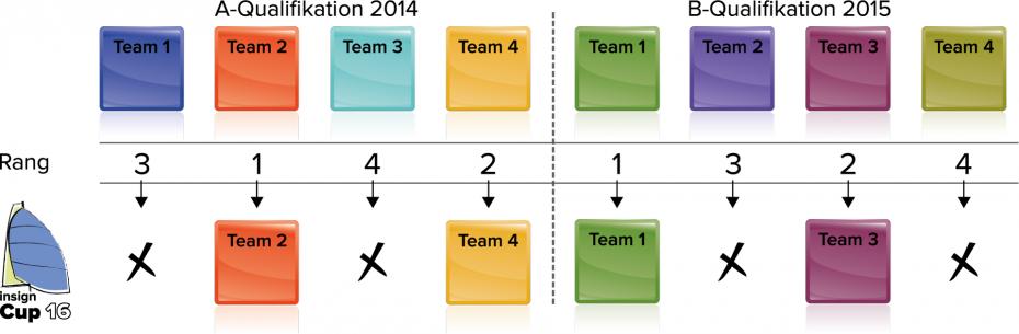 insign Cup-System: A- und B-Qualifikation 2014 und 2015
